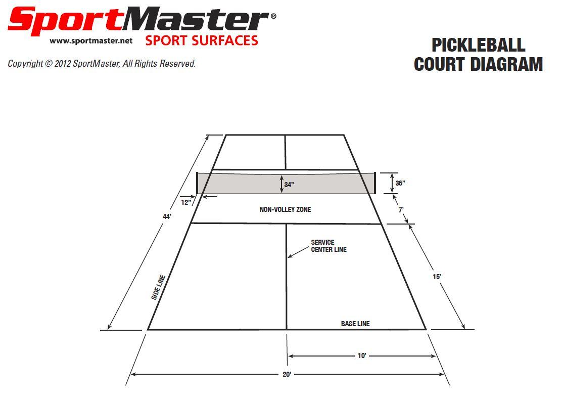 Pickleball Court Diagram  U0026 Dimensions